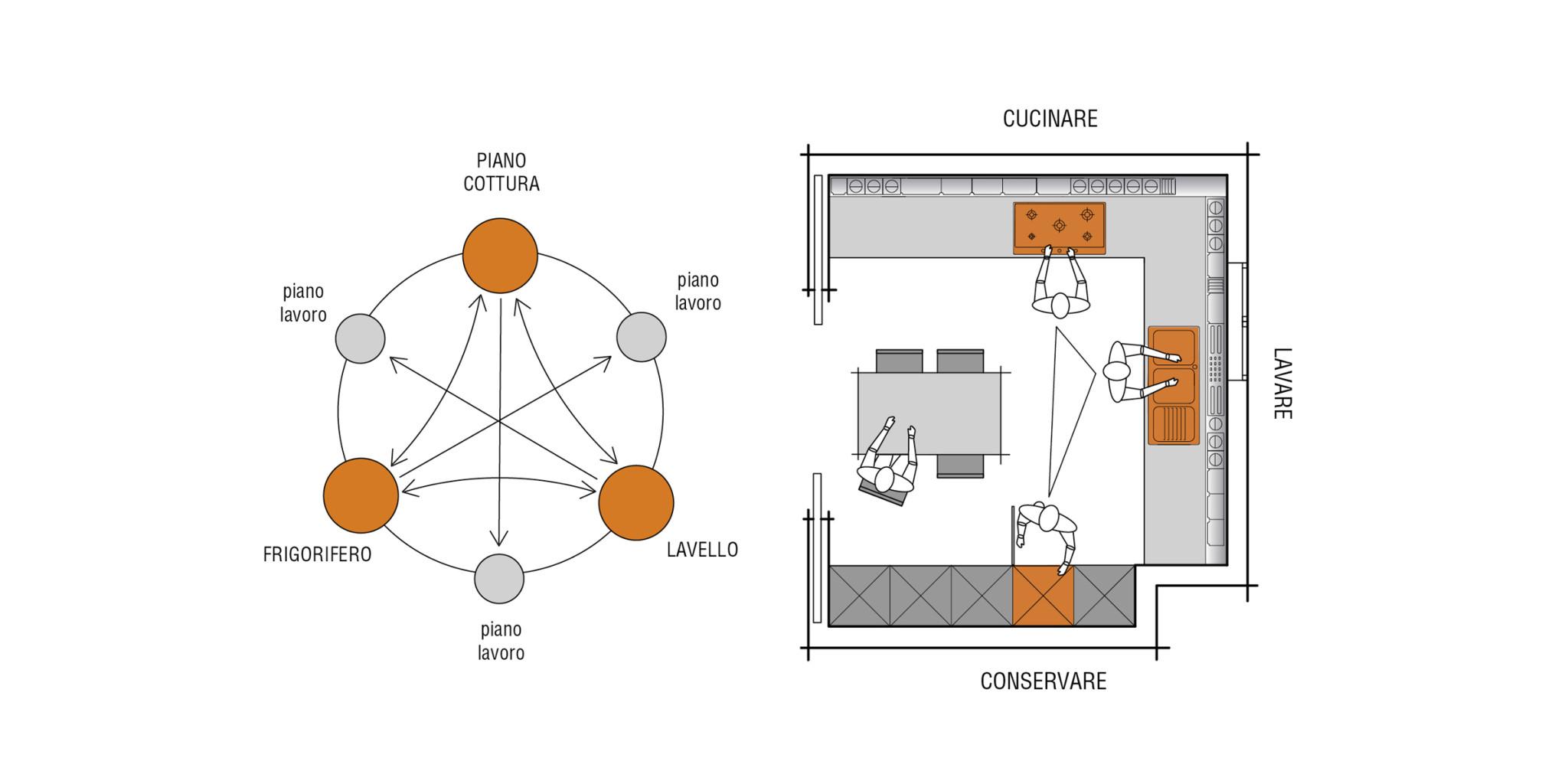 Disposizione Cucina: Come Disporre la Cucina | ARTHECO